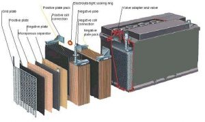 Car battery cross section